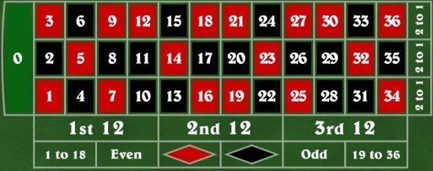 Spelplan för roulette